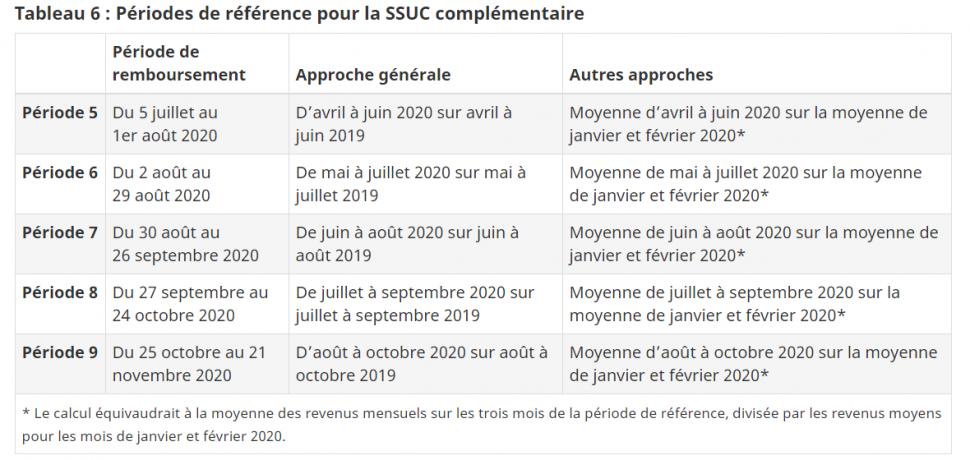 Périodes de référence pour la SSUC complémentaire