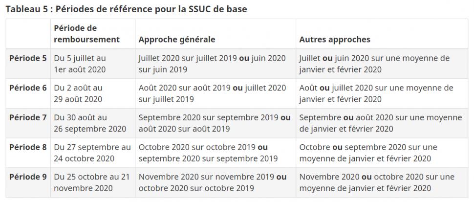 Périodes de référence pour la SSUC de base