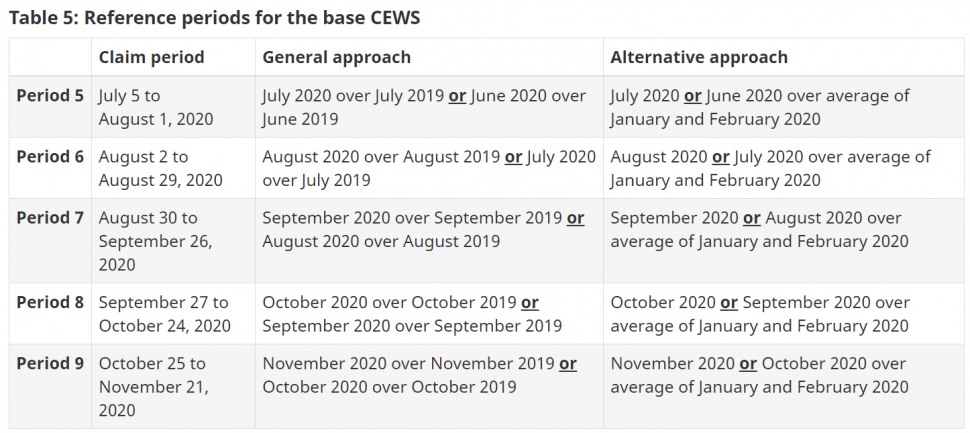 Reference periods for the base CEWS
