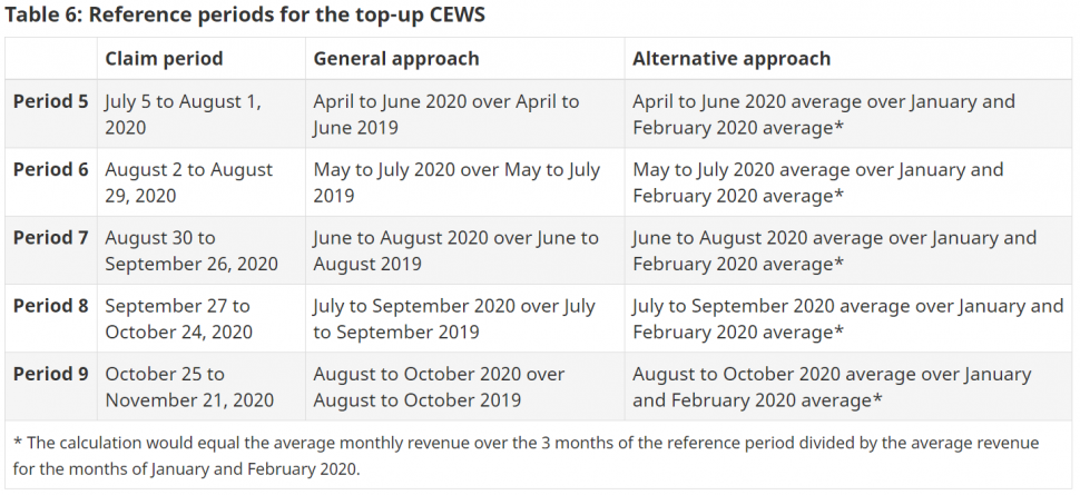Reference periods for the top-up CEWS