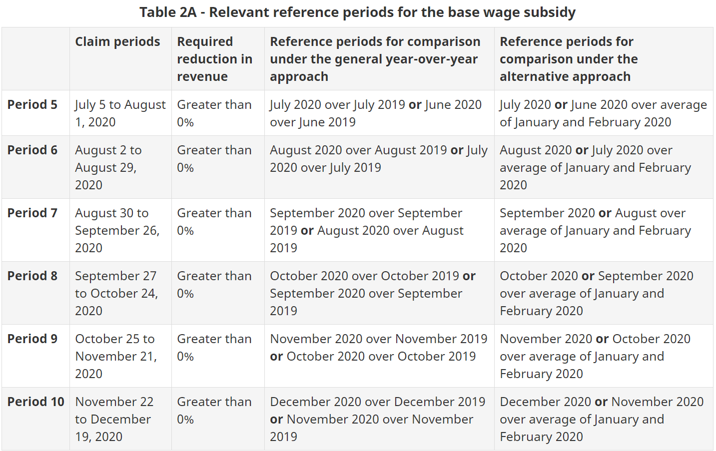 Table 2A - Relevant reference periods - base wage
