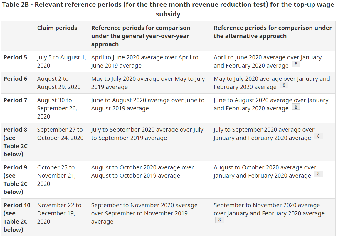 Table 2B - Relevant reference periods - top-up wage