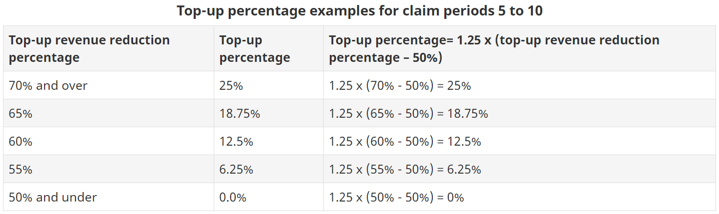 Top-up percentage examples for claim perdiods 5 to 10