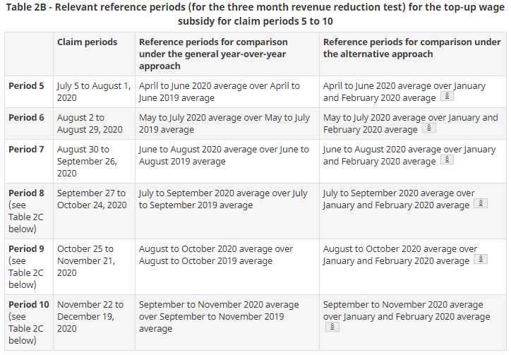 Table 2B - Relevant reference periods for the top-up wage subsidy for claim periods 5 to10
