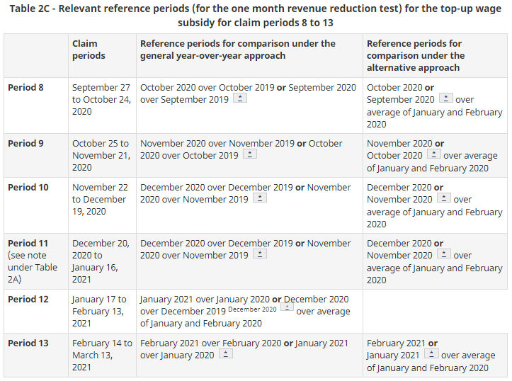 Table 2C - Relevant reference periods for the top-up wage subsidy for claim periods 8 to13