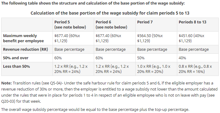 Table 1 : Calculation of the base portion of the wage subsidy for claim periods 5 to 13