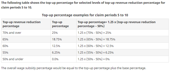 Table 2 : Top-up percentage examples for claim periods 5 to 10