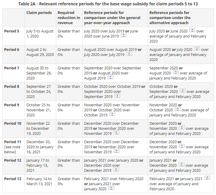 Table 2A - Relevant reference periods for the base wage subsidy for claims periods 5 to 13