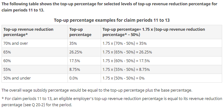 Table 3 : Top-up percentage examples for claims periods 11 to 13